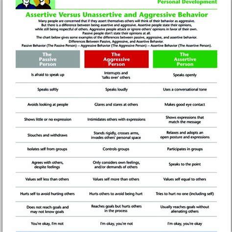 Communication Styles Worksheet by Passive Vs Aggressive Vs Assertive Communication Skills