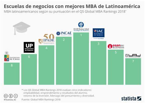 Una Mba Ranking by 191 D 243 Nde Estudiar Un Mba En Latinoam 233 Rica Foro Econ 243 Mico