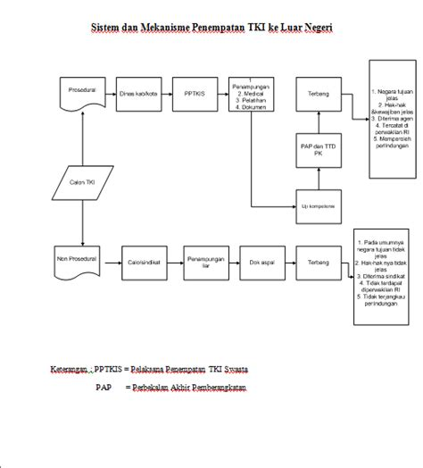 sistem informasi pengolahan data tki yang lebih efektif dan efisien