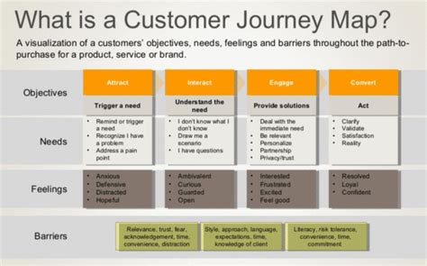 boggy end feel health sources journey mapping to improve the customer experience