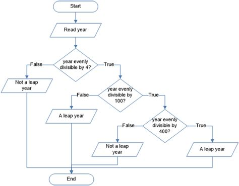 flowchart to check leap year flowchart for leap year or not create a flowchart