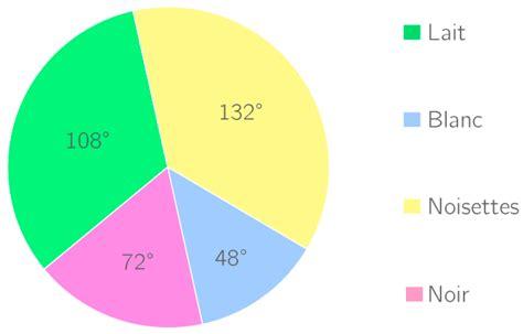 exercice diagramme circulaire lire un diagramme circulaire et donner le tableau de la