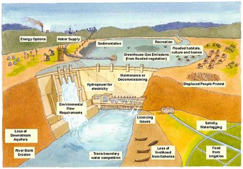 dam diagram dams environmental management