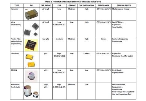 capacitor types list app note choosing and using bypass capacitors 171 dangerous prototypes
