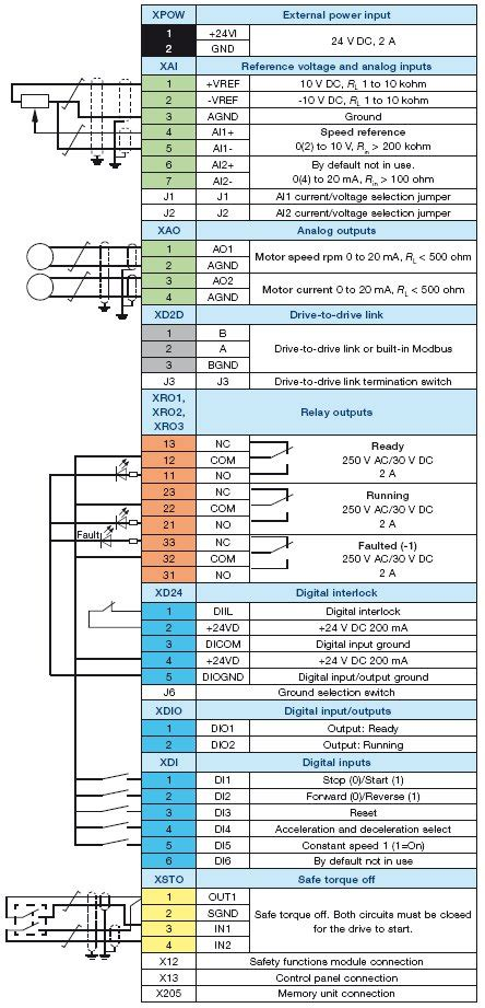 for the abb acs550 wiring diagram wiring diagrams