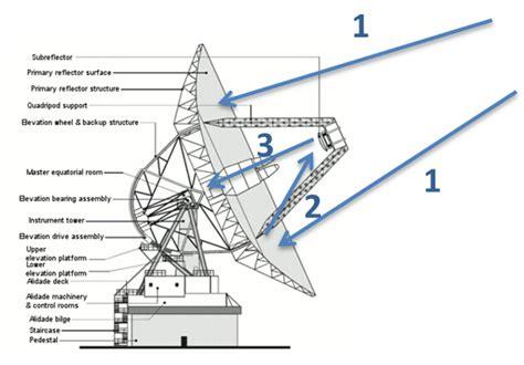 Pedestal Dish Nasa How Does An Antenna Work