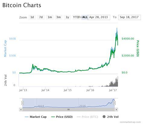 bitcoin market bitcoin market cap orbex forex trading blog