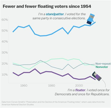swing voters how the swing voter went extinct vox