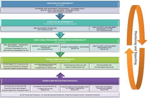 it risk management framework template enterprise risk management and resilience governing