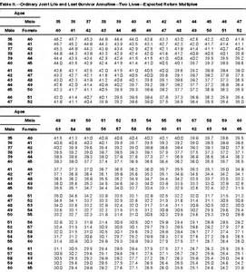 Irs Actuarial Tables Annuityf Joint And Survivor Annuity Tables
