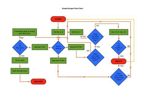 yes no flowchart snake escape flow chart
