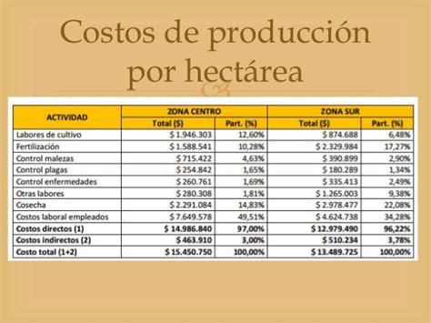 costos de patentamiento voyage 2016 analisis general del cultivo del caf 233 en colombia