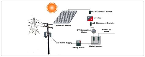 solar wiring diagrams for grid grid solar