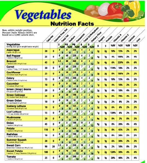 100g of vegetables vegetable nutrition chart 100g nutritional comparison