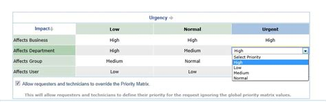 Help Desk Priority Matrix by Help Desk Tips Tricks Let Priority Of The Business