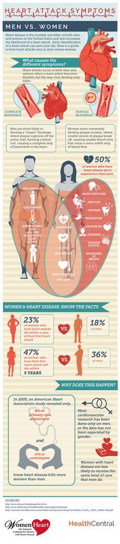 female pattern heart disease trigger point referral pain pattern for the elbow