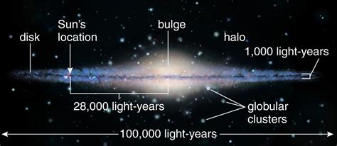 How Many Light Years Across Is The Way Galaxy by Way Galaxy Diagram Labeled Pics About Space