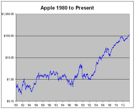 apple stock price apple stock price history since 1980