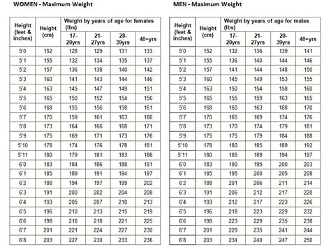 Average Bench Press By Weight And Age Body Fat Percentage House Riley