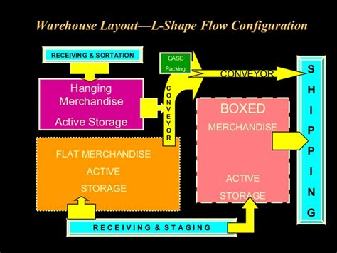 warehouse receiving layout warehouse operations and inventory management