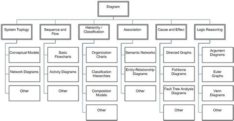 types of diagram sles diagram site