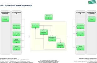 Continual Service Improvement Template by Itil Csi Continual Service Improvement It Process Wiki