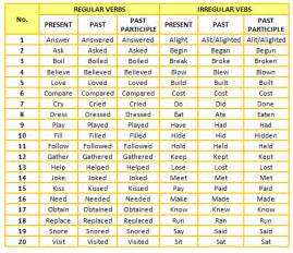 list of regular and irregular verbs by