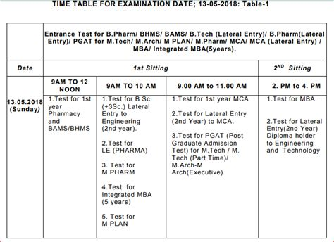 Ojee Mba Syllabus by Odisha Jee 2018 Important Dates Ojee Schedule Time Table