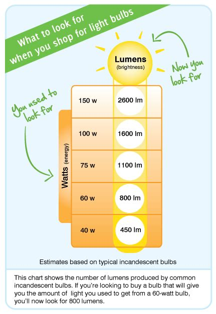led light wattage chart watts vs lumens chart