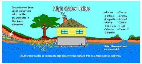 florida water table depth lake county ohio swcd water table