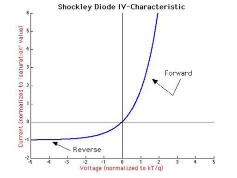 silicon diode iv curve non linear is it possible to calculate a diode s v i curve electrical engineering stack