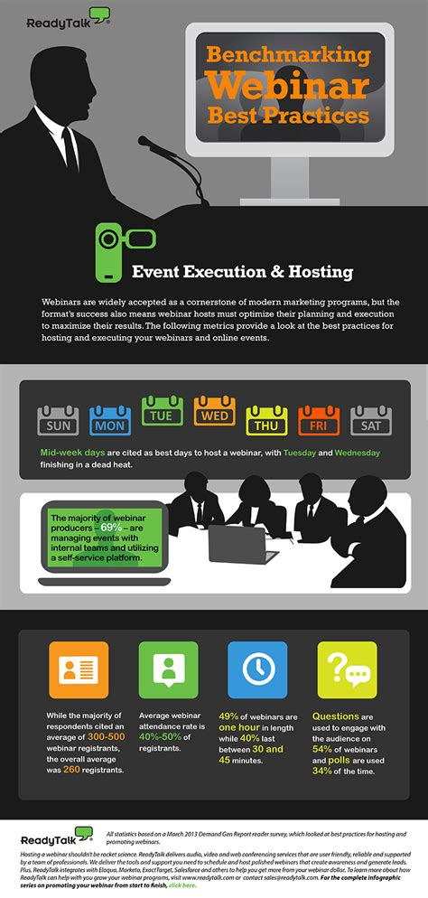best webinar in webinar best practices infographic readytalk