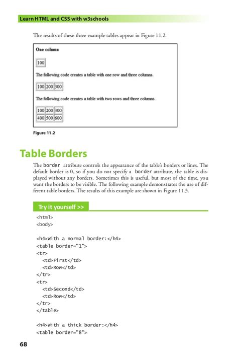 W3schools Table by Learn Html And Css With W3schools