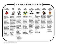 heroic pattern definition using the archetypes described in joseph cbell s the