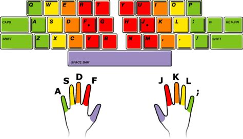 keyboard layout home key how to key bind for pvp pve