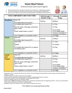 Oregon Department Of Education Cacfp Meal Pattern And Menu Planning Page Child And Adult Cacfp Menu Template
