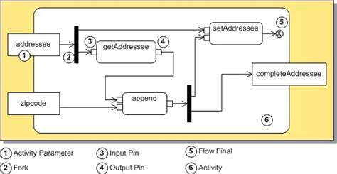 activity diagram means uml 2 0 activity diagram definition rad studio