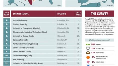 best schools in the world top business schools in the world study abroad