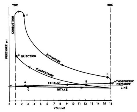 pressure volume diagram actual combustion cycles
