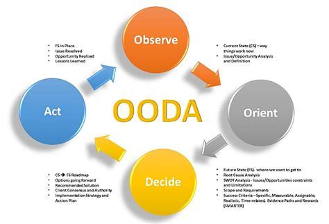 The Ooda Loop Value Streams Ooda Loop Diagram