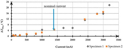 function of supercapacitor applied sciences free text a thermographic measurement approach to assess