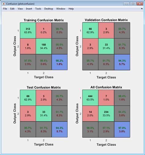pattern recognition neural network matlab classify patterns with a shallow neural network matlab