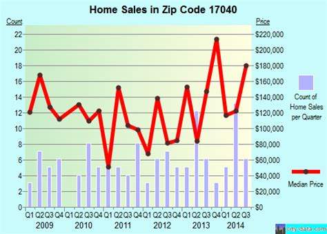landisburg pa zip code 17040 real estate home value