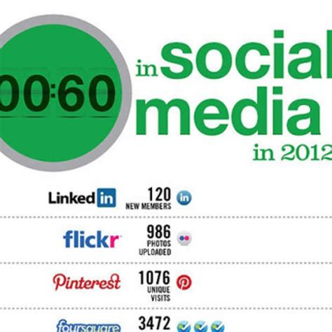 60 Day Mba Social Media Posts by 60 Seconden Op De Sociale Media