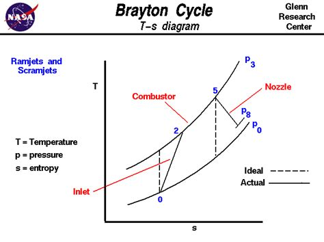 ts diagram thermodynamics otto cycle ts diagram 28 images why is the slope of
