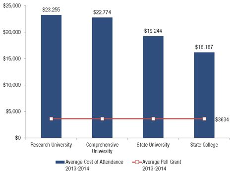Average Grant Award Mba by Troubling Gaps In Point To Need Based Aid Solutions