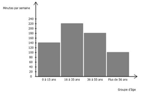 diagramme baton r diagramme rectangulaire diagramme en b 226 tons histogramme