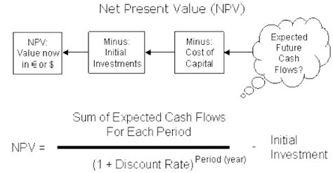 Net Present Value Mba Math managerial economics investments certainty