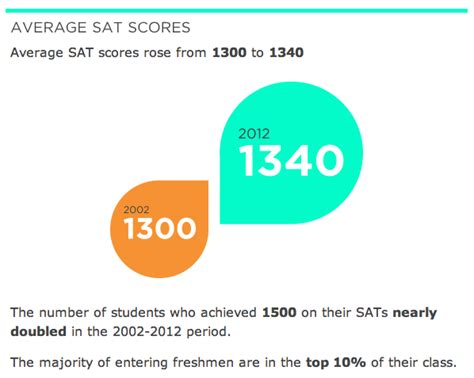 Average Gpa Nyu Mba by Can I Get Into Nyu With A 1990 Sat And 3 6 Gpa Quora
