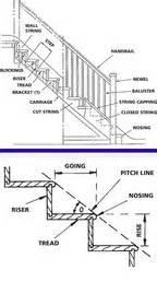 treppen vorschriften building regulations for staircases stairs direct uk